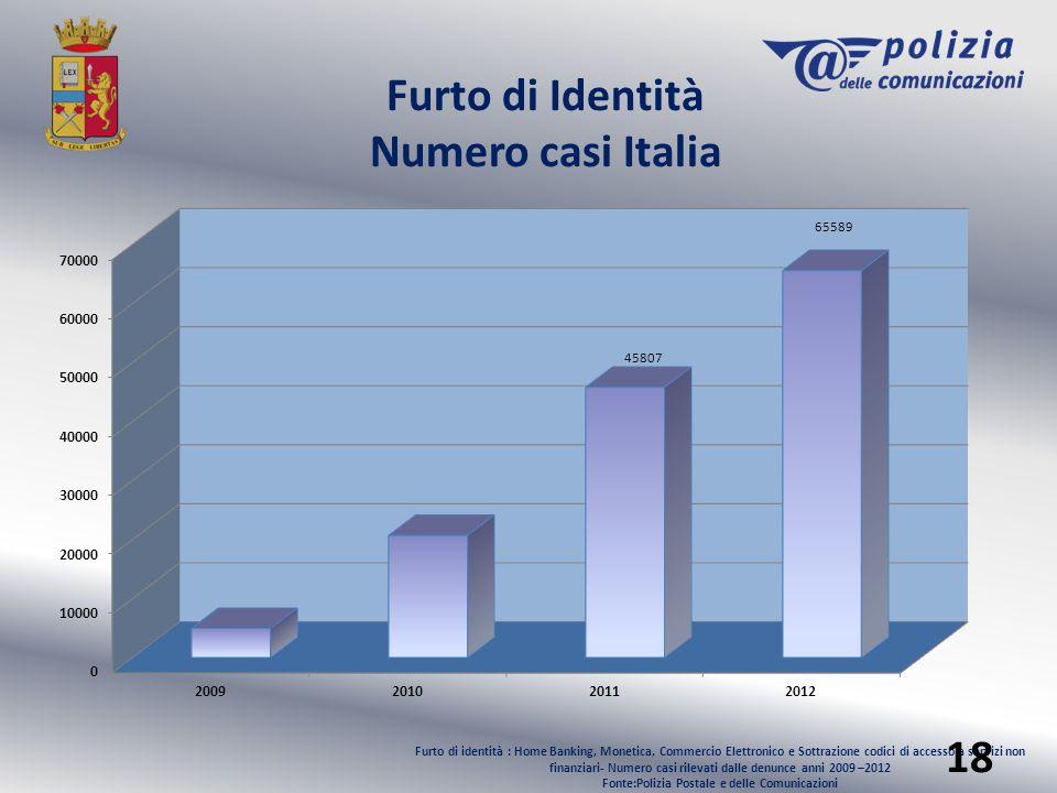 Furto di Identità Numero casi Italia Furto di identità : Home Banking, Monetica, Commercio Elettronico e Sottrazione codici di accesso a servizi non f