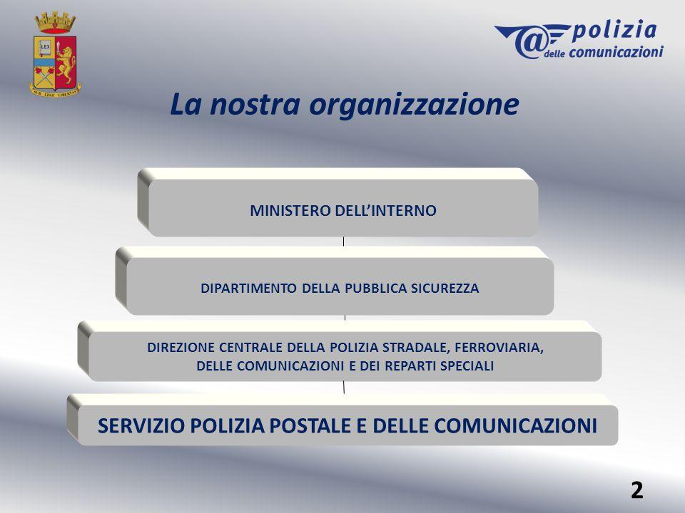I principali centri operativi SERVIZIO POLIZIA POSTALE E DELLE COMUNICAZIONI C N A I P I C C N C P O Commissariato di PS on line 3