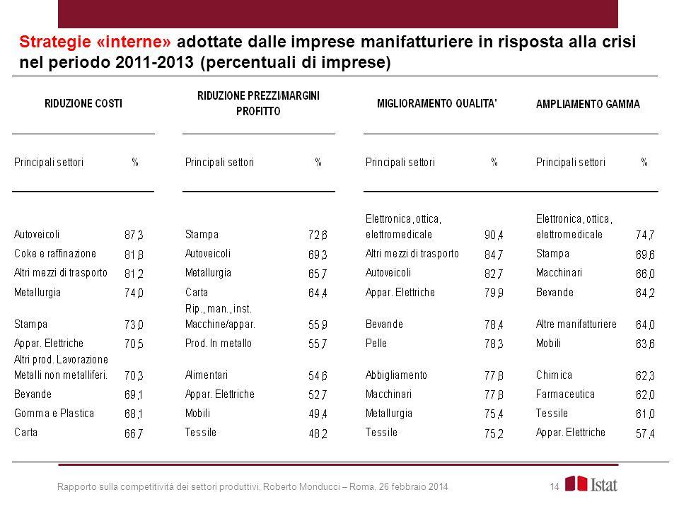 Rapporto sulla competitività dei settori produttivi, Roberto Monducci – Roma, 26 febbraio 2014 14 Strategie «interne» adottate dalle imprese manifatturiere in risposta alla crisi nel periodo 2011-2013 (percentuali di imprese)
