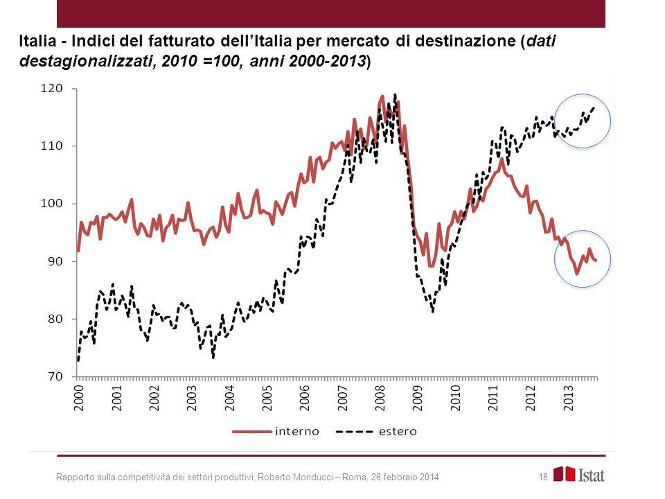 Rapporto sulla competitività dei settori produttivi, Roberto Monducci – Roma, 26 febbraio 2014 18 Italia - Indici del fatturato dell'Italia per mercato di destinazione (dati destagionalizzati, 2010 =100, anni 2000-2013)