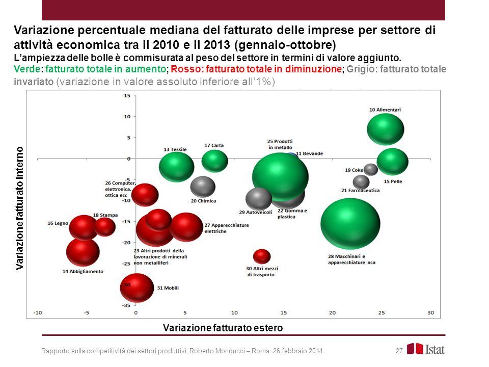 Rapporto sulla competitività dei settori produttivi, Roberto Monducci – Roma, 26 febbraio 2014 27 Variazione percentuale mediana del fatturato delle imprese per settore di attività economica tra il 2010 e il 2013 (gennaio-ottobre) L'ampiezza delle bolle è commisurata al peso del settore in termini di valore aggiunto.