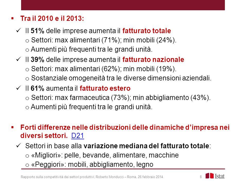  Tra il 2010 e il 2013: Il 51% delle imprese aumenta il fatturato totale o Settori: max alimentari (71%); min mobili (24%).