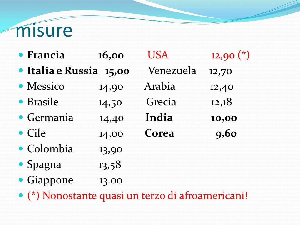 misure Francia 16,00 USA 12,90 (*) Italia e Russia 15,00 Venezuela 12,70 Messico 14,90 Arabia 12,40 Brasile 14,50 Grecia 12,18 Germania 14,40 India 10