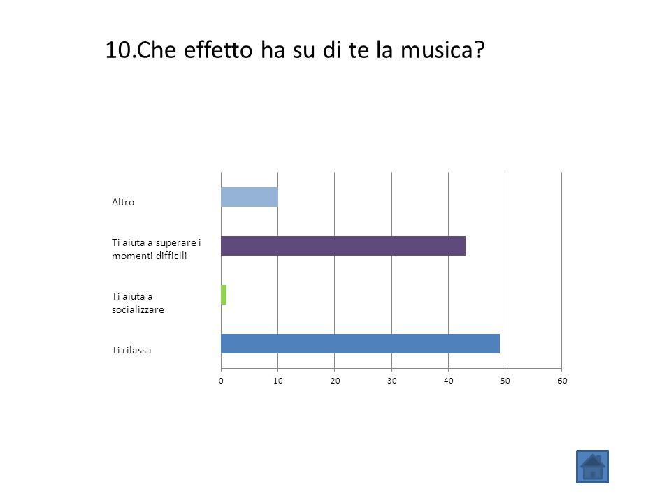 Altro Ti aiuta a superare i momenti difficili Ti aiuta a socializzare Ti rilassa 10.Che effetto ha su di te la musica?