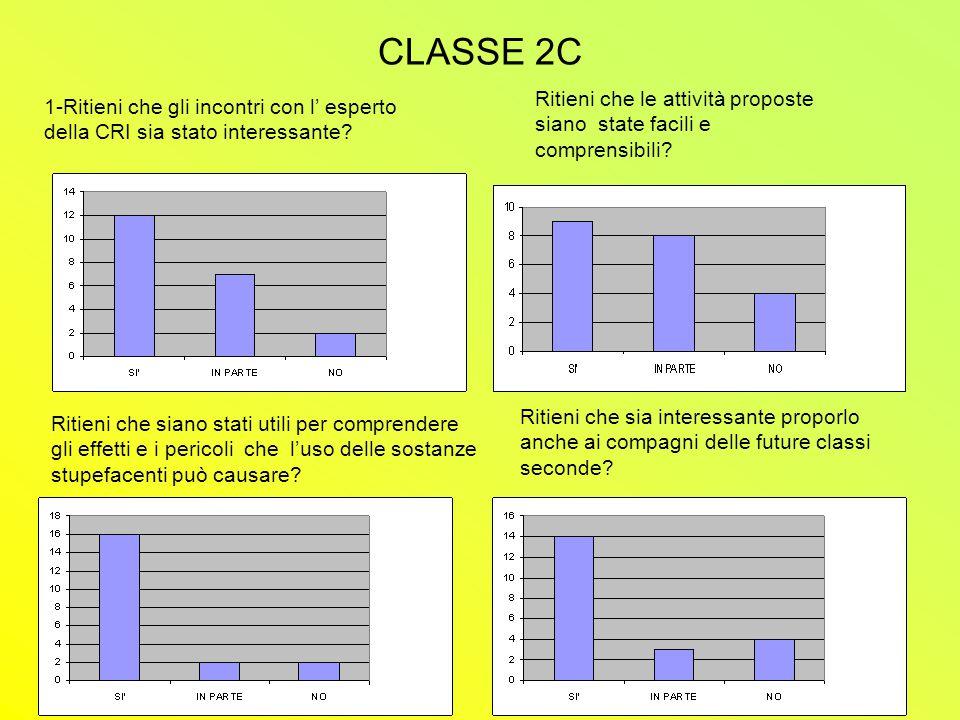 CLASSE 2C 1-Ritieni che gli incontri con l' esperto della CRI sia stato interessante.