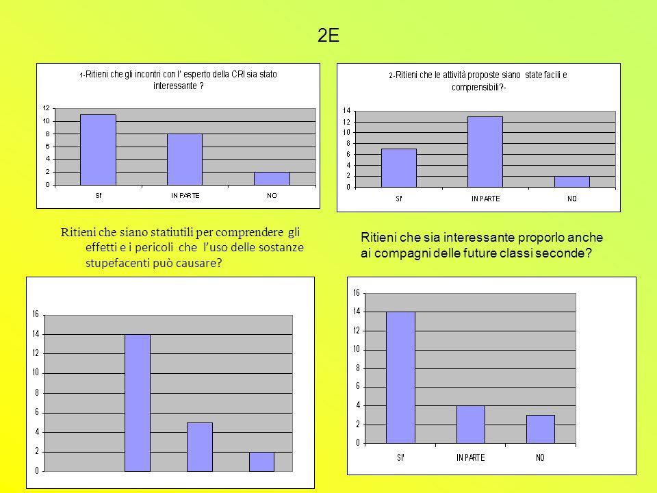 CLASSE 2F 1-Ritieni che gli incontri con l' esperto della CRI sia stato interessante .