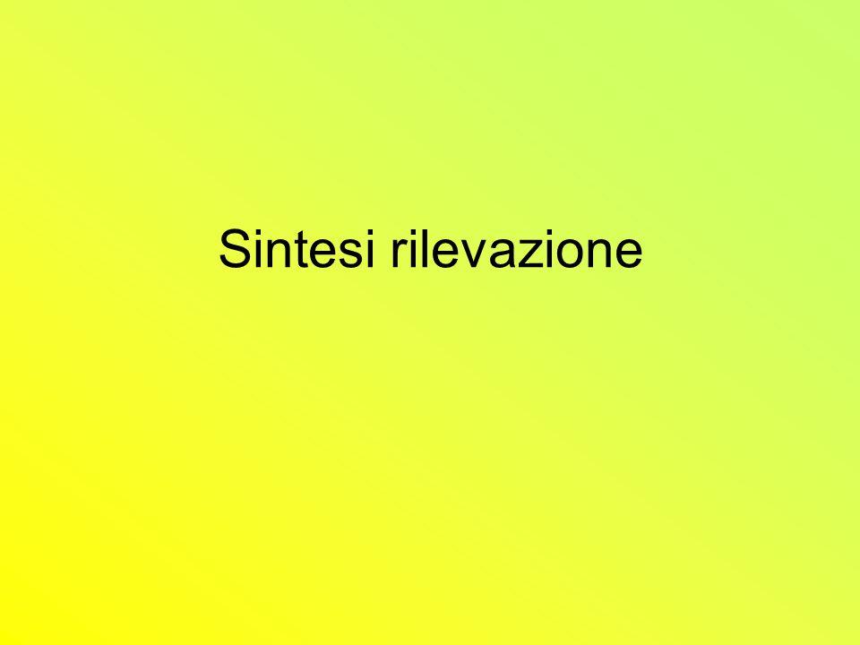 SINTESI CLASSI II
