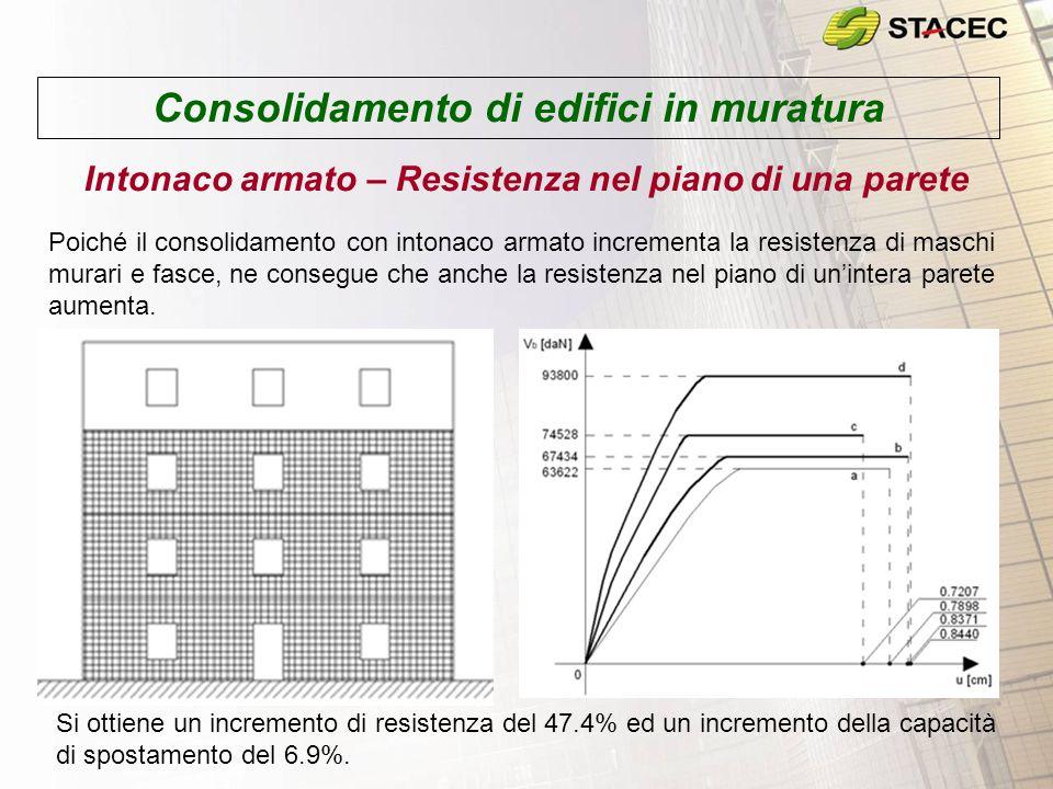 Consolidamento di edifici in muratura Intonaco armato – Resistenza nel piano di una parete Poiché il consolidamento con intonaco armato incrementa la