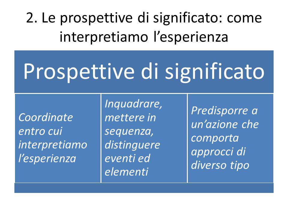 2. Le prospettive di significato: come interpretiamo l'esperienza Prospettive di significato Coordinate entro cui interpretiamo l'esperienza Inquadrar