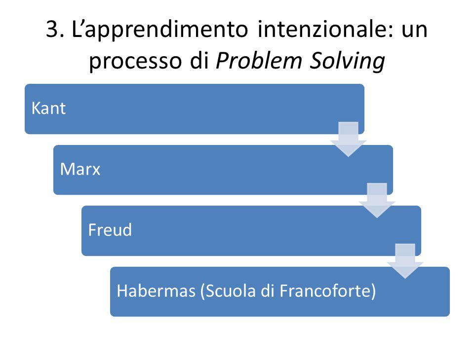 3. L'apprendimento intenzionale: un processo di Problem Solving KantMarxFreudHabermas (Scuola di Francoforte)