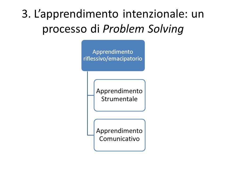 3. L'apprendimento intenzionale: un processo di Problem Solving Apprendimento riflessivo/emacipatorio Apprendimento Strumentale Apprendimento Comunica
