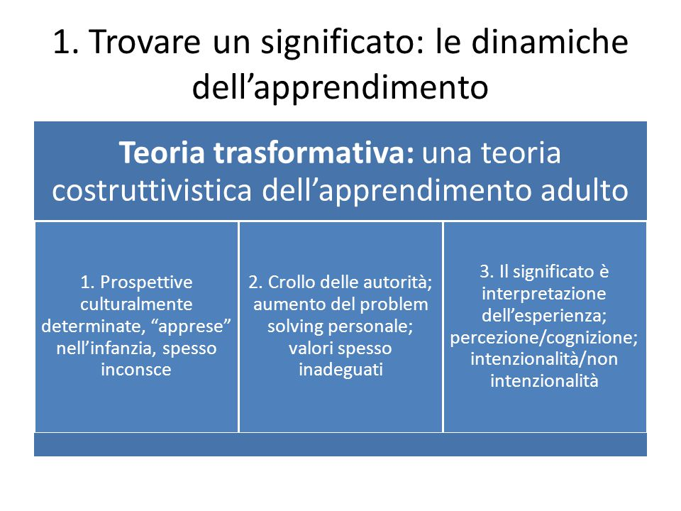 1. Trovare un significato: le dinamiche dell'apprendimento Teoria trasformativa: una teoria costruttivistica dell'apprendimento adulto 1. Prospettive