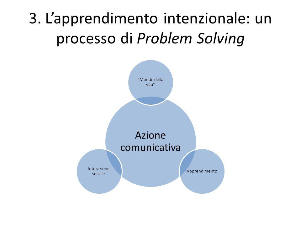"""3. L'apprendimento intenzionale: un processo di Problem Solving Azione comunicativa """"Mondo della vita"""" Apprendimento Interazione sociale"""