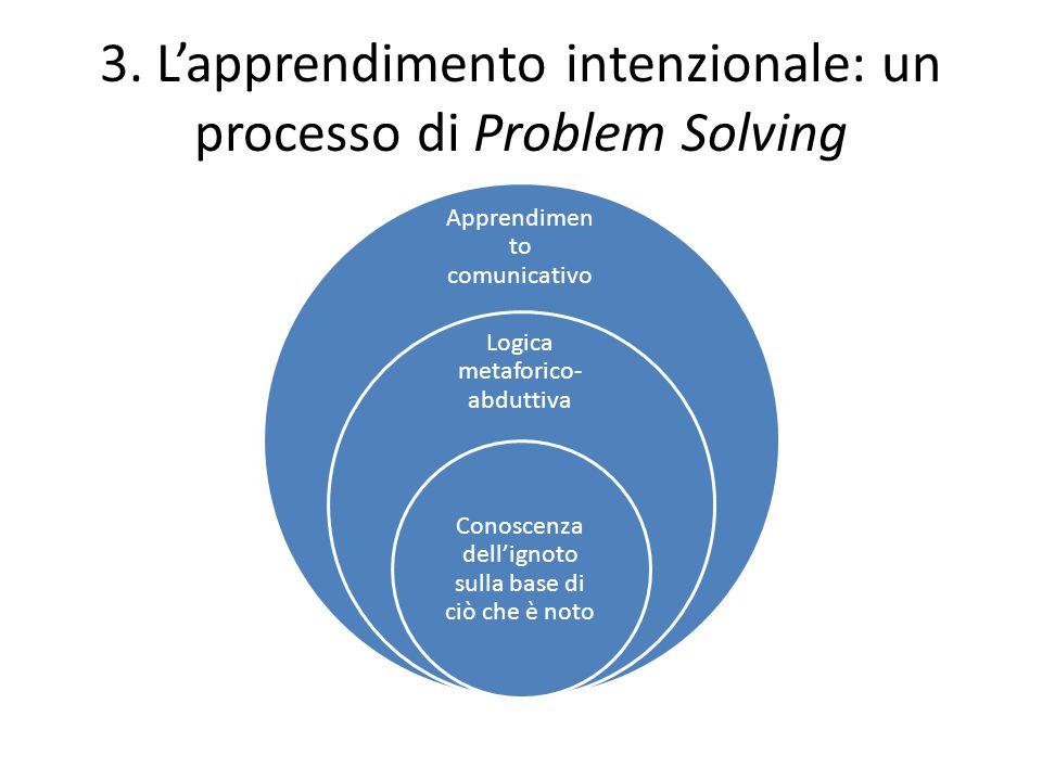 3. L'apprendimento intenzionale: un processo di Problem Solving Apprendimen to comunicativo Logica metaforico- abduttiva Conoscenza dell'ignoto sulla