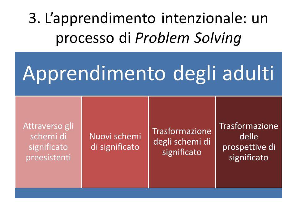 3. L'apprendimento intenzionale: un processo di Problem Solving Apprendimento degli adulti Attraverso gli schemi di significato preesistenti Nuovi sch