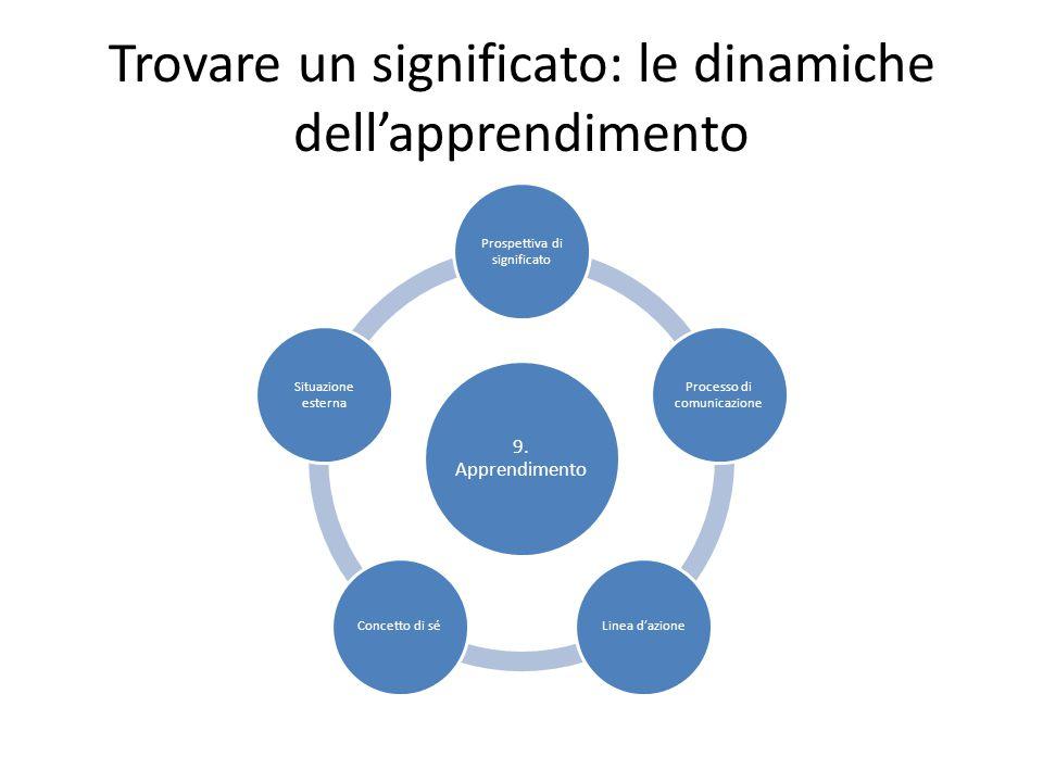 Trovare un significato: le dinamiche dell'apprendimento 9. Apprendimento Prospettiva di significato Processo di comunicazione Linea d'azioneConcetto d