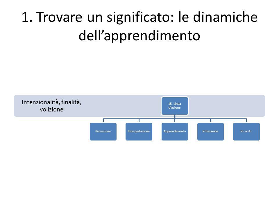 1. Trovare un significato: le dinamiche dell'apprendimento Intenzionalità, finalità, volizione 13. Linea d'azione PercezioneInterpretazioneApprendimen