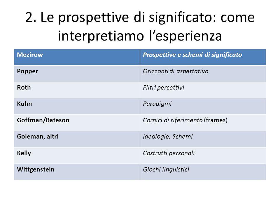 2. Le prospettive di significato: come interpretiamo l'esperienza MezirowProspettive e schemi di significato PopperOrizzonti di aspettativa RothFiltri