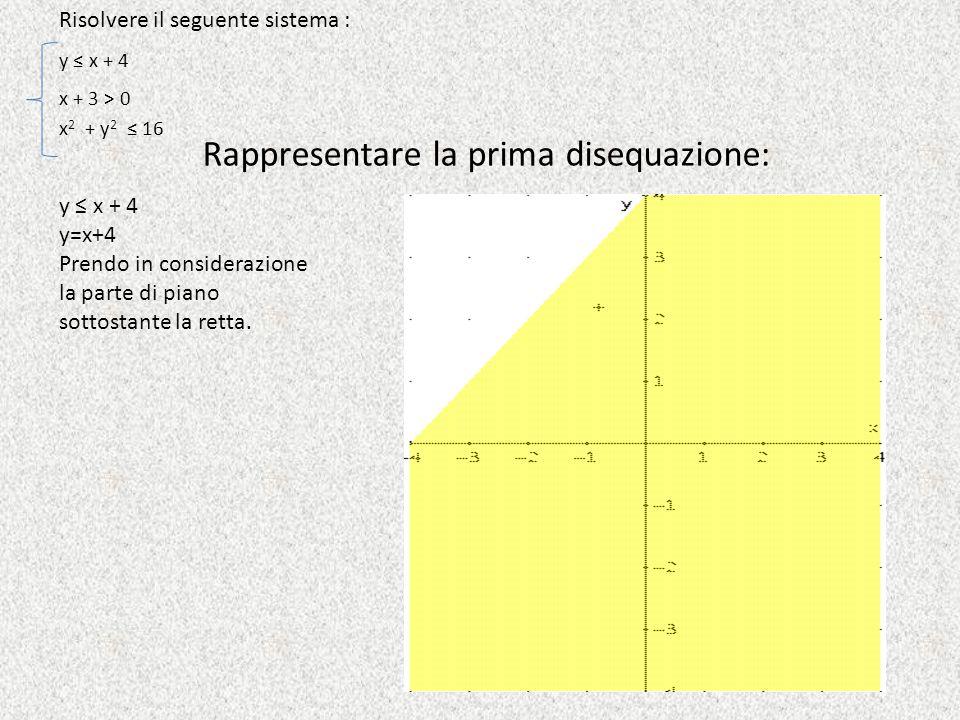 Risolvere il seguente sistema : Rappresentare la prima disequazione: x + 3 > 0 y ≤ x + 4 y=x+4 Prendo in considerazione la parte di piano sottostante