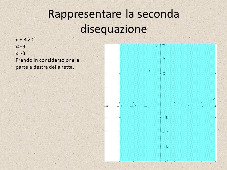 Rappresentare la seconda disequazione x + 3 > 0 x>-3 x=-3 Prendo in considerazione la parte a destra della retta.