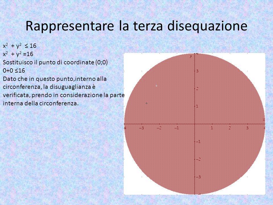 Rappresentare la terza disequazione x 2 + y 2 ≤ 16 x 2 + y 2 =16 Sostituisco il punto di coordinate (0;0) 0+0 ≤16 Dato che in questo punto,interno all