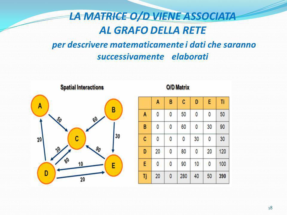 LA MATRICE O/D VIENE ASSOCIATA AL GRAFO DELLA RETE per descrivere matematicamente i dati che saranno successivamente elaborati 18