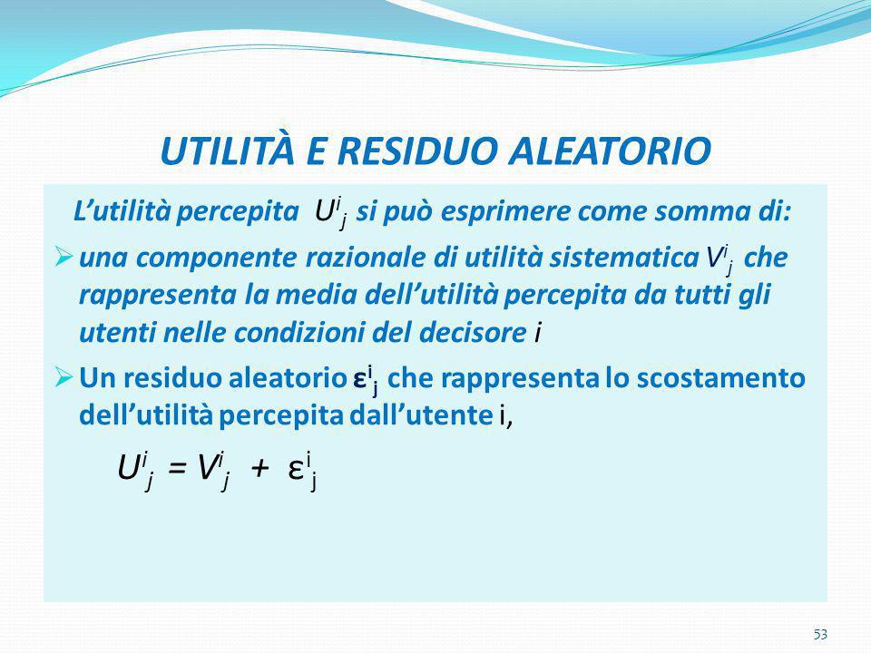 UTILITÀ E RESIDUO ALEATORIO L'utilità percepita U i j si può esprimere come somma di:  una componente razionale di utilità sistematica V i j che rapp
