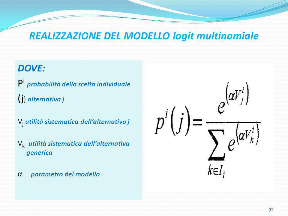 REALIZZAZIONE DEL MODELLO logit multinomiale DOVE: P i probabilità della scelta individuale (j ) alternativa j V j utilità sistematica dell'alternativ