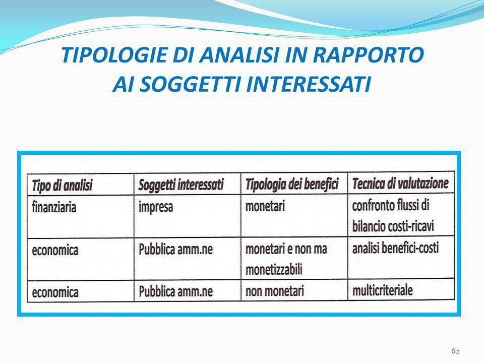 TIPOLOGIE DI ANALISI IN RAPPORTO AI SOGGETTI INTERESSATI 62