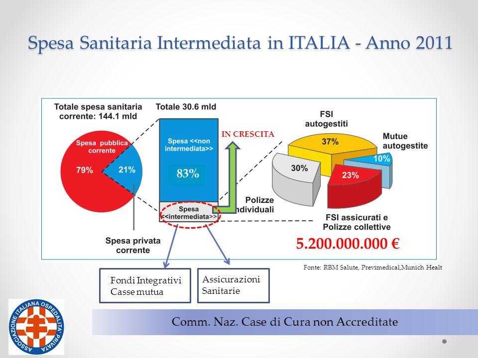 10 Comm. Naz. Case di Cura non Accreditate 83% 5.200.000.000 € Fondi Integrativi Casse mutua Assicurazioni Sanitarie IN CRESCITA Fonte: RBM Salute, Pr