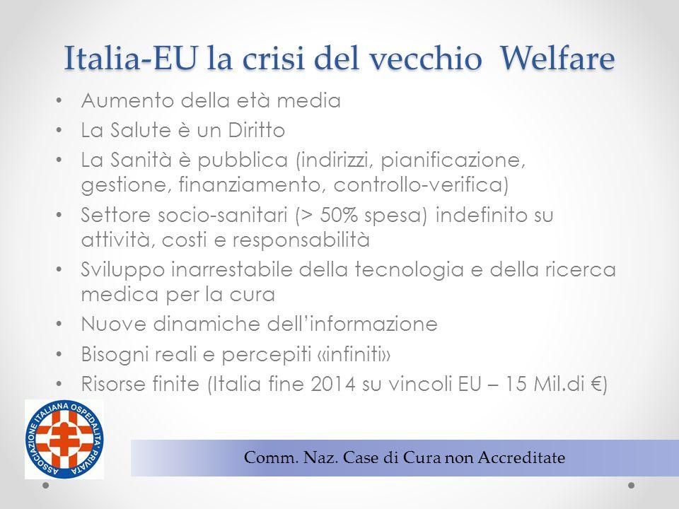 2 Comm. Naz. Case di Cura non Accreditate Italia-EU la crisi del vecchio Welfare Aumento della età media La Salute è un Diritto La Sanità è pubblica (