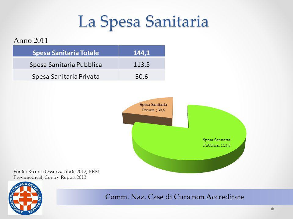 5 Comm. Naz. Case di Cura non Accreditate La Spesa Sanitaria Spesa Sanitaria Totale144,1 Spesa Sanitaria Pubblica113,5 Spesa Sanitaria Privata30,6 Ann