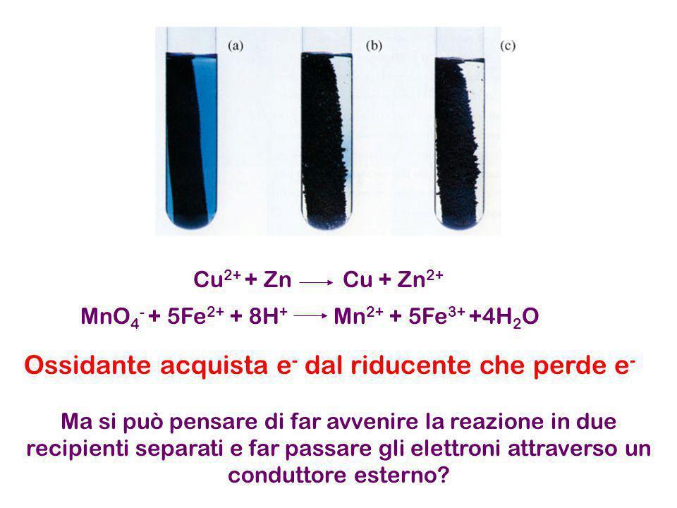 Pila Daniell Cu 2+ + Zn Cu + Zn 2+ La reazione totale è come prima.