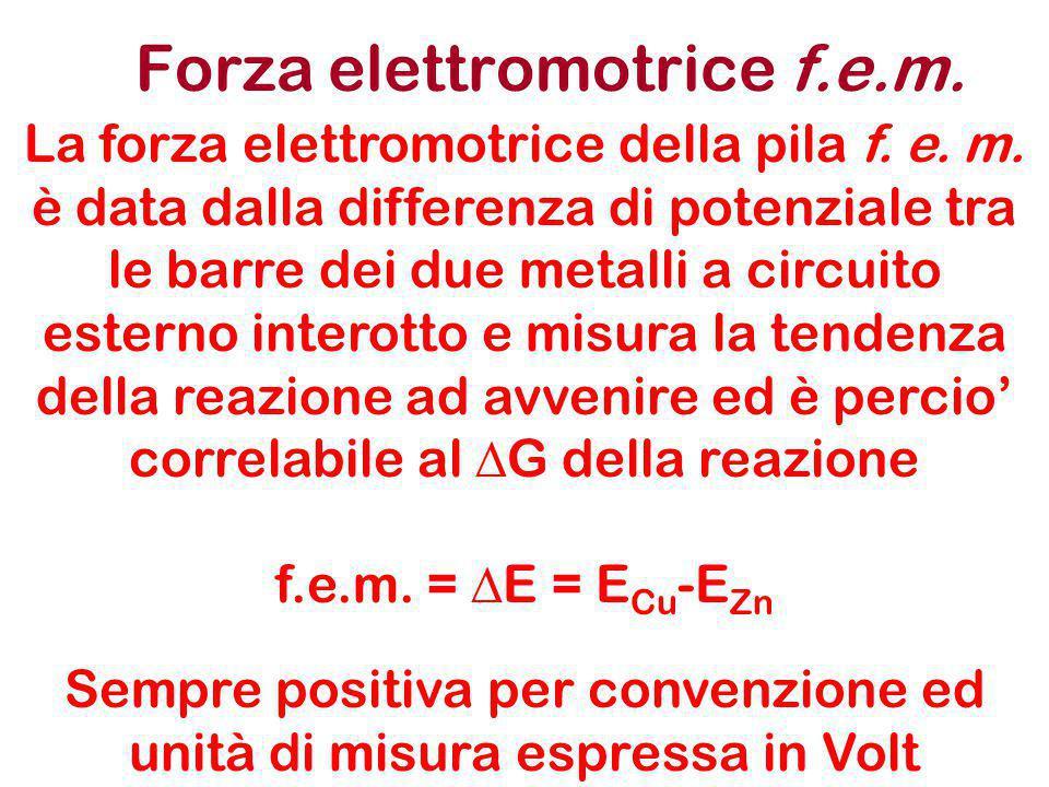 La Pila e l'equilibrio chimico = K eq = 2 x 10 37 [Zn 2+ ] [Cu 2+ ] Zn 2+ + Cu Zn + Cu 2+ La reazione si ferma appena la concentrazione degli ioni Cu 2+ raggiunge il valore di circa 10 -37.