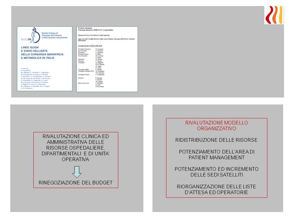 RIVALUTAZIONE CLINICA ED AMMINISTRATIVA DELLE RISORSE OSPEDALIERE, DIPARTIMENTALI E DI UNITA' OPERATIVA RINEGOZIAZIONE DEL BUDGET RIVALUTAZIONE MODELL