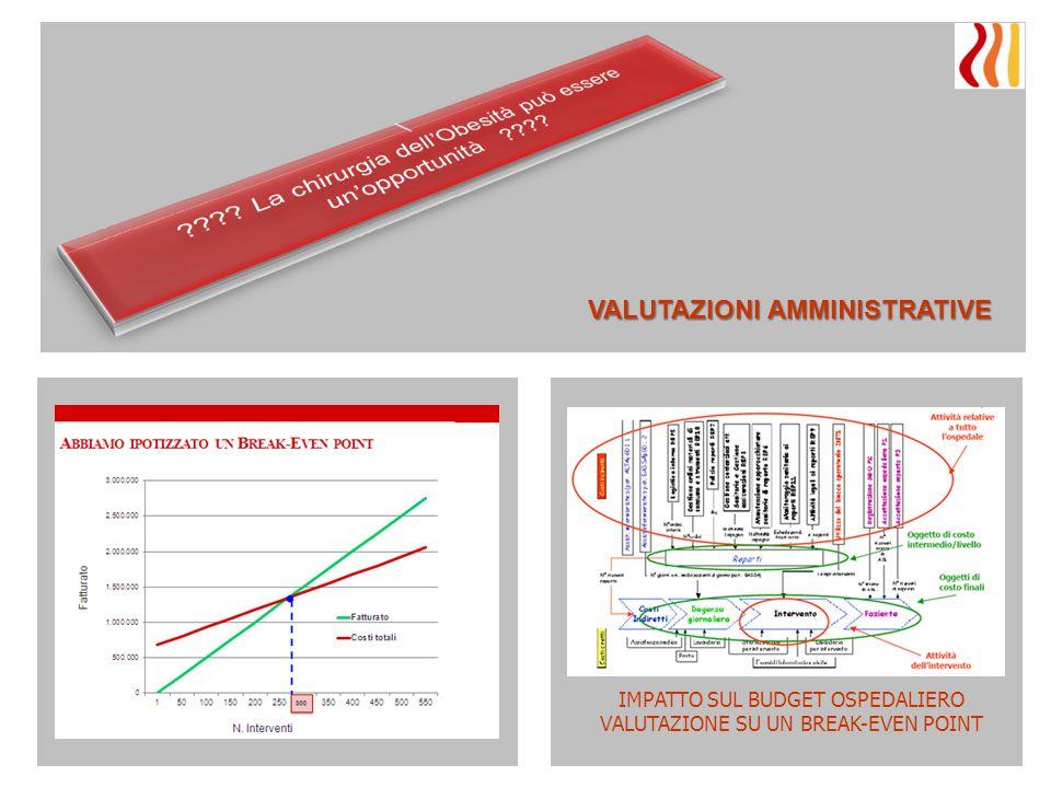 VALUTAZIONI AMMINISTRATIVE IMPATTO SUL BUDGET OSPEDALIERO VALUTAZIONE SU UN BREAK-EVEN POINT