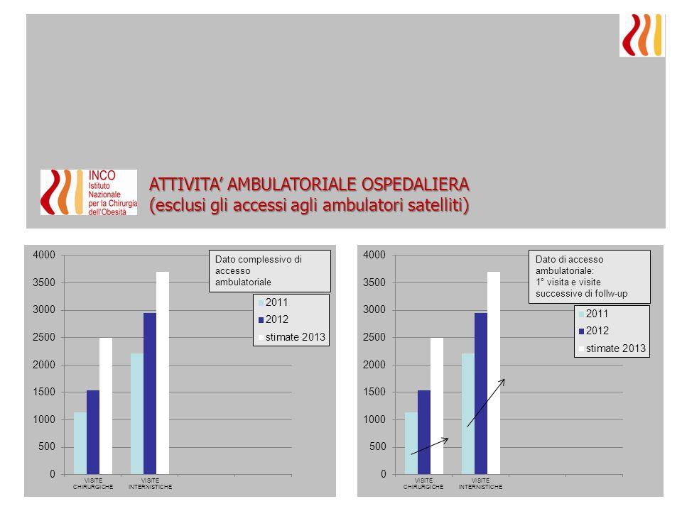 Dato complessivo di accesso ambulatoriale ATTIVITA' AMBULATORIALE OSPEDALIERA (esclusi gli accessi agli ambulatori satelliti) Dato di accesso ambulato