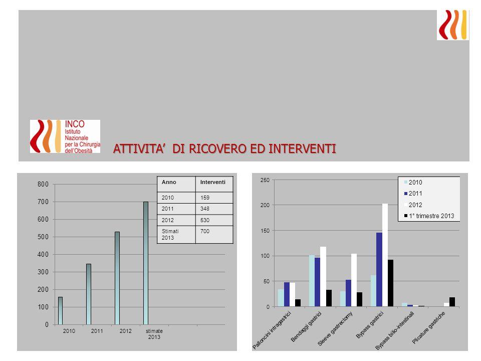 ATTIVITA' DI RICOVERO ED INTERVENTI AnnoInterventi 2010159 2011348 2012530 Stimati 2013 700