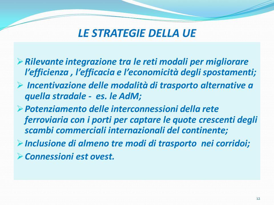 LE STRATEGIE DELLA UE  Rilevante integrazione tra le reti modali per migliorare l'efficienza, l'efficacia e l'economicità degli spostamenti;  Incent
