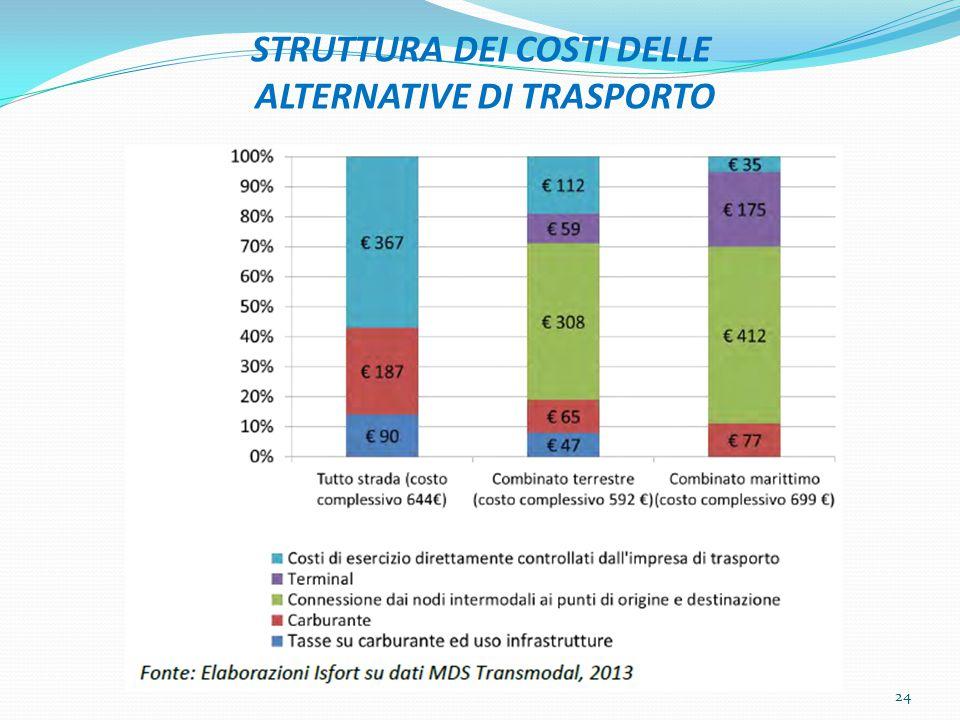 STRUTTURA DEI COSTI DELLE ALTERNATIVE DI TRASPORTO 24
