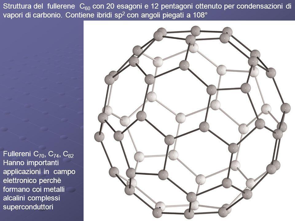 Struttura del fullerene C 60 con 20 esagoni e 12 pentagoni ottenuto per condensazioni di vapori di carbonio. Contiene ibridi sp 2 con angoli piegati a