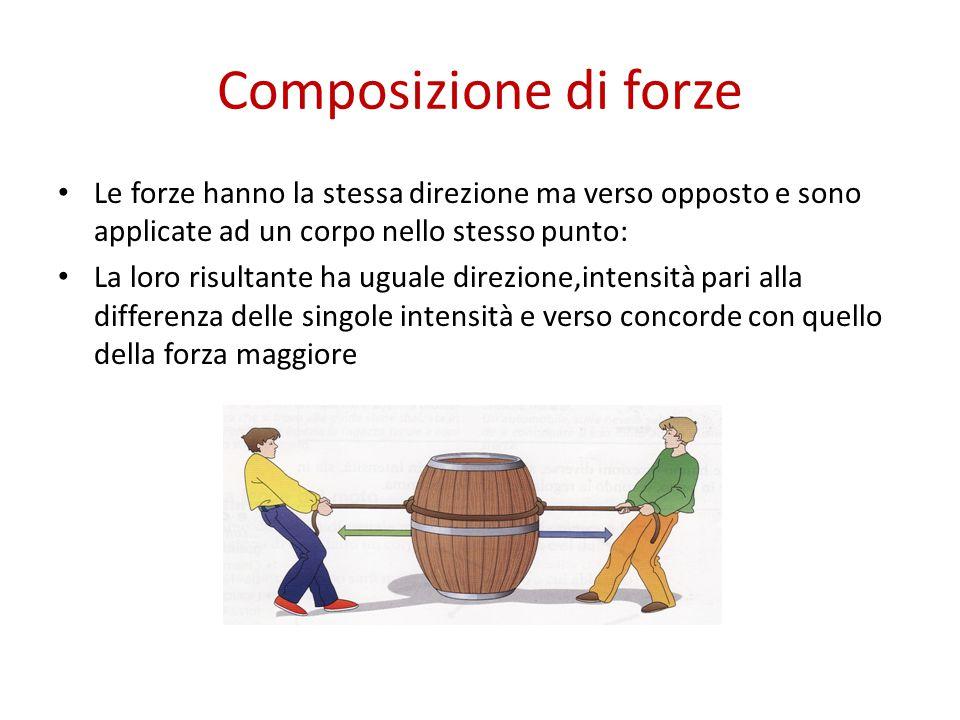 Composizione di forze Le forze hanno la stessa direzione ma verso opposto e sono applicate ad un corpo nello stesso punto: La loro risultante ha ugual