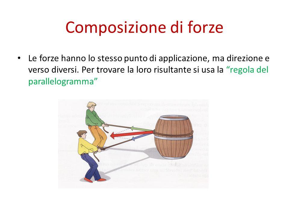 """Composizione di forze Le forze hanno lo stesso punto di applicazione, ma direzione e verso diversi. Per trovare la loro risultante si usa la """"regola d"""