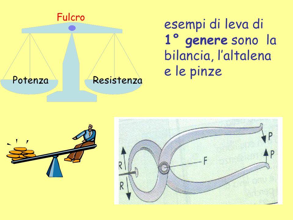 Le leve sono di 1° genere quando il fulcro (F) si trova tra il braccio della potenza (bp) e il braccio di resistenza (br). Le leve di 1° genere sono d