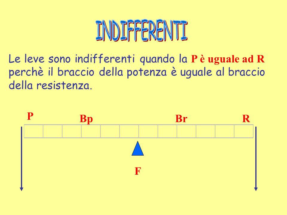 Le leve sono svantaggiose quando la P è maggiore di R perchè il braccio della potenza è minore del braccio della resistenza. F P R BpBr