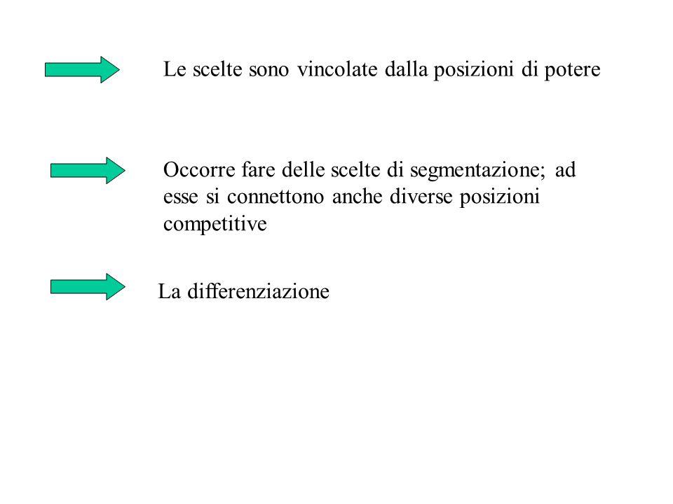Le scelte sono vincolate dalla posizioni di potere Occorre fare delle scelte di segmentazione; ad esse si connettono anche diverse posizioni competitive La differenziazione