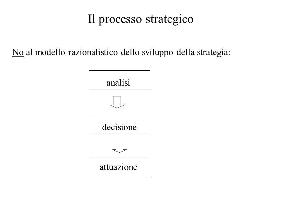 AzioneIntento Interpretazione Modello organico di sviluppo della strategica