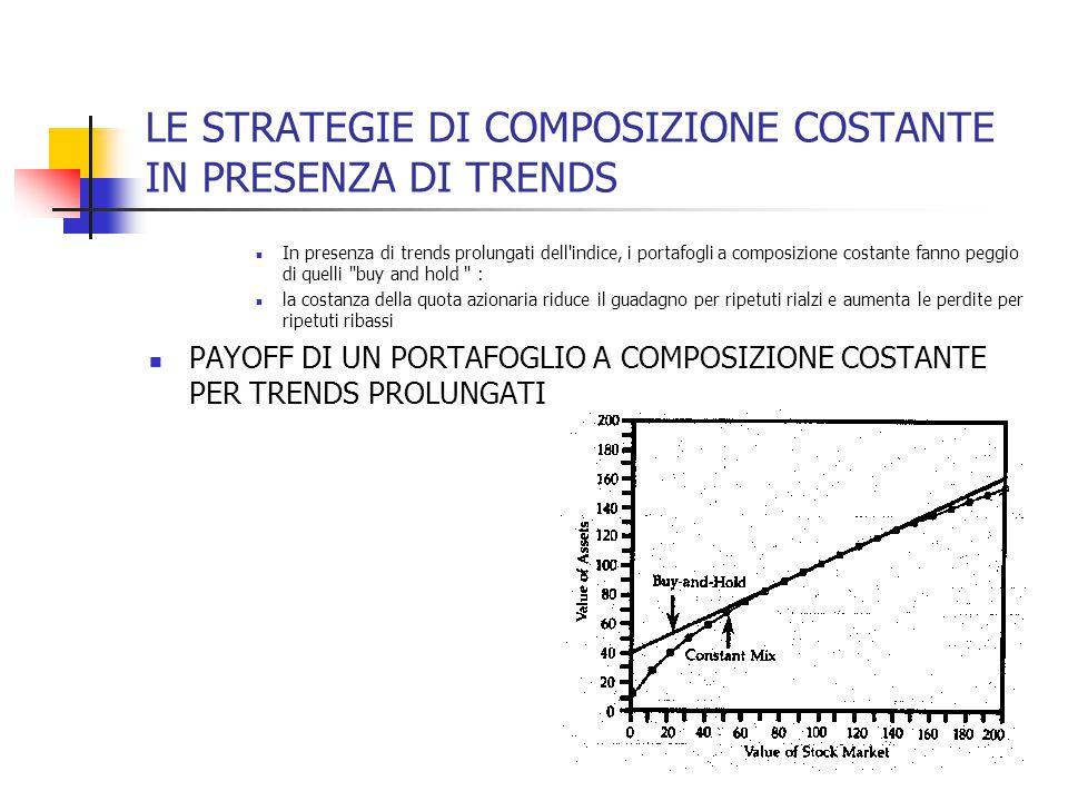 LE STRATEGIE DI COMPOSIZIONE COSTANTE IN PRESENZA DI TRENDS In presenza di trends prolungati dell'indice, i portafogli a composizione costante fanno p