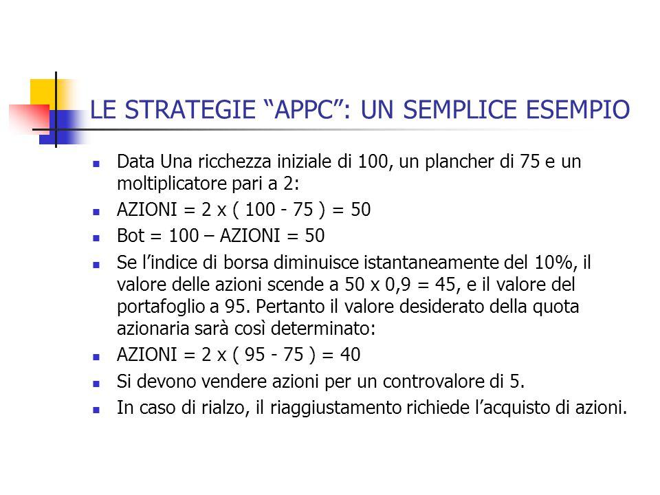 LE STRATEGIE APPC : UN SEMPLICE ESEMPIO Data Una ricchezza iniziale di 100, un plancher di 75 e un moltiplicatore pari a 2: AZIONI = 2 x ( 100 - 75 ) = 50 Bot = 100 – AZIONI = 50 Se l'indice di borsa diminuisce istantaneamente del 10%, il valore delle azioni scende a 50 x 0,9 = 45, e il valore del portafoglio a 95.