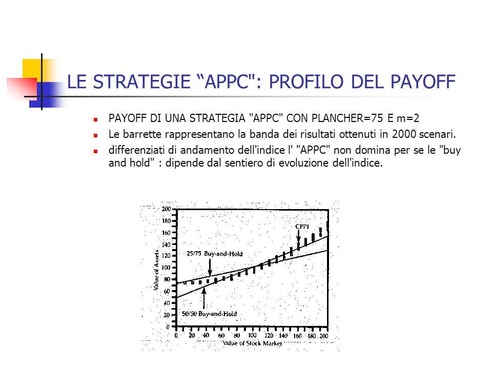 LE STRATEGIE APPC : PROFILO DEL PAYOFF PAYOFF DI UNA STRATEGIA APPC CON PLANCHER=75 E m=2 Le barrette rappresentano la banda dei risultati ottenuti in 2000 scenari.